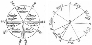 Bild:  Descartes's diatonic scale and Newton's colour circle