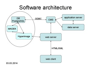 Bild:  Software-Architektur