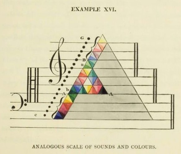 Bild:  Analagous Scale Of Sounds And Colours